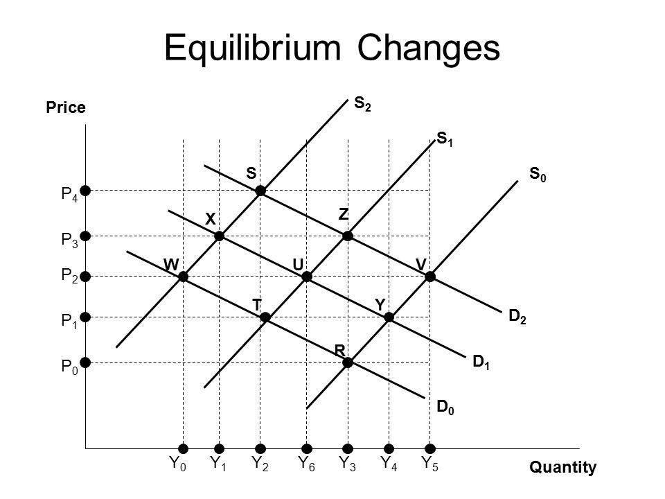 Quantity Price S0S0 S2S2 S1S1 D0D0 D1D1 D2D2 Y6Y6 U S X W Z T V Y R P0P0 P1P1 P2P2 P3P3 P4P4 Y5Y5 Y4Y4 Y2Y2 Y3Y3 Y1Y1 Y0Y0 Equilibrium Changes