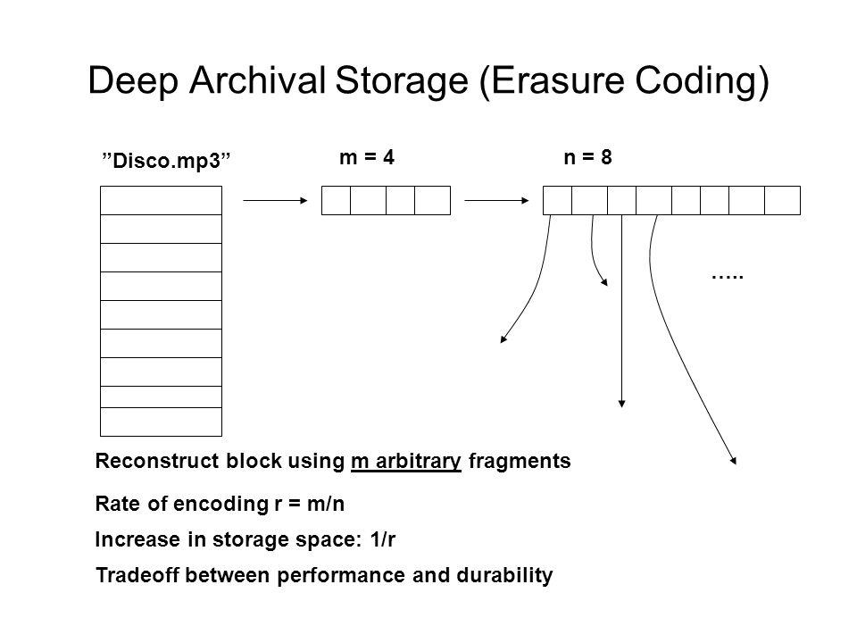 Deep Archival Storage (Erasure Coding) Disco.mp3 m = 4n = 8 …..