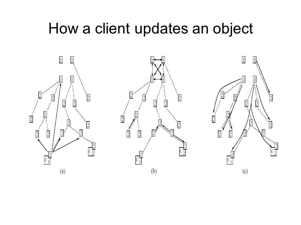 How a client updates an object
