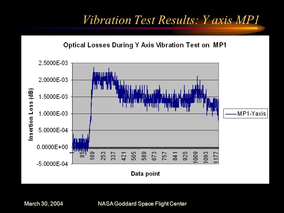 March 30, 2004NASA Goddard Space Flight Center Vibration Test Results: Y axis MP1