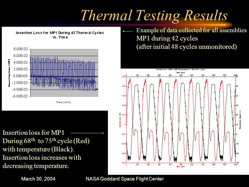 March 30, 2004NASA Goddard Space Flight Center Thermal Testing Results Insertion loss for MP1 During 68 th to 75 th cycle (Red) with temperature (Black).