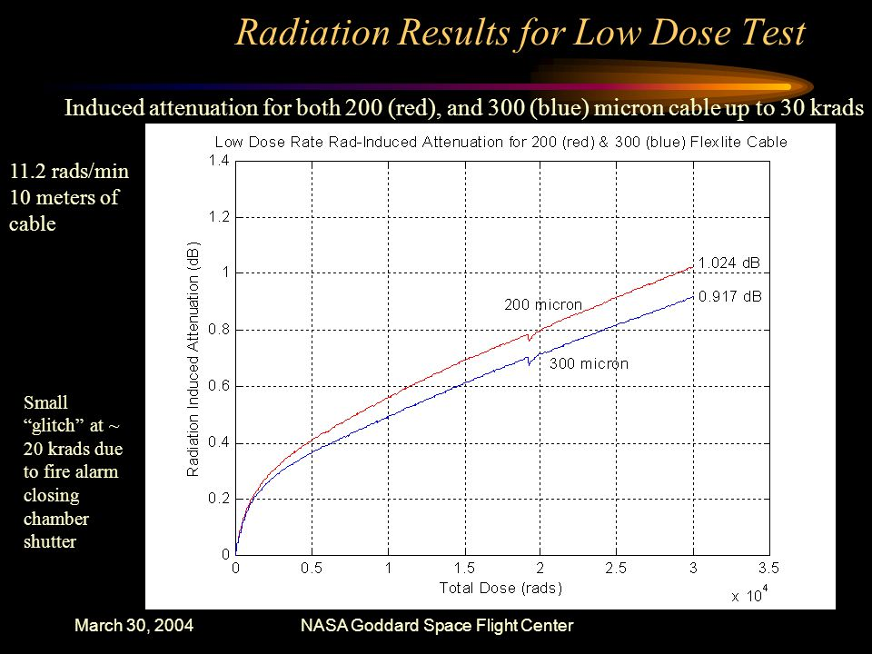 March 30, 2004NASA Goddard Space Flight Center Radiation Results for Low Dose Test Induced attenuation for both 200 (red), and 300 (blue) micron cable up to 30 krads 11.2 rads/min 10 meters of cable Small glitch at ~ 20 krads due to fire alarm closing chamber shutter