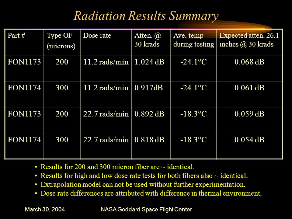 March 30, 2004NASA Goddard Space Flight Center Radiation Results Summary Part #Type OF (microns) Dose rateAtten.