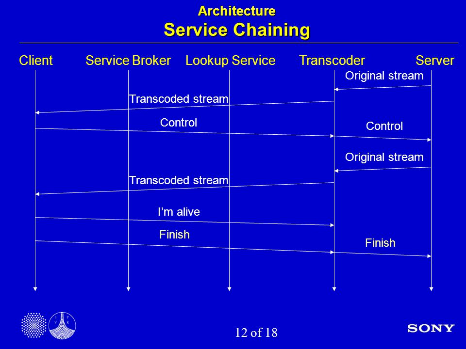 12 of 18 Architecture Service Chaining ClientService BrokerLookup ServiceTranscoderServer Control Finish Original stream Transcoded stream Control Original stream Transcoded stream Finish I'm alive