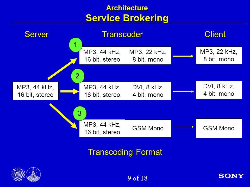 9 of 18 MP3, 44 kHz, 16 bit, stereo MP3, 22 kHz, 8 bit, mono DVI, 8 kHz, 4 bit, mono GSM Mono ServerClientTranscoder MP3, 44 kHz, 16 bit, stereo MP3, 22 kHz, 8 bit, mono MP3, 44 kHz, 16 bit, stereo DVI, 8 kHz, 4 bit, mono MP3, 44 kHz, 16 bit, stereo GSM Mono 1 2 3 Transcoding Format Architecture Service Brokering
