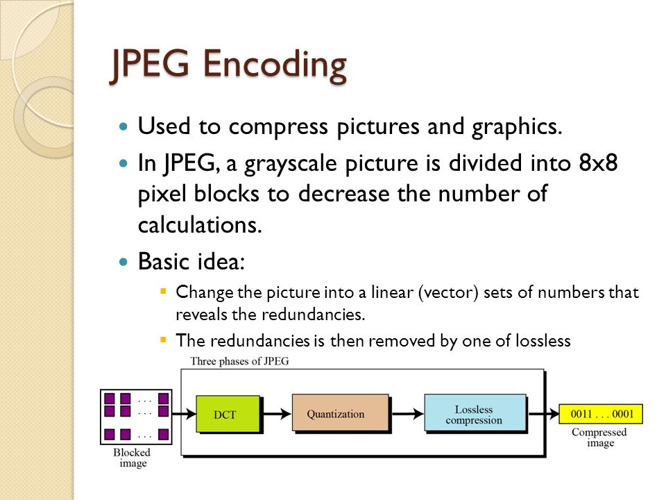 JPEG Encoding Used to compress pictures and graphics. In JPEG, a grayscale picture is divided into 8x8 pixel blocks to decrease the number of calculat