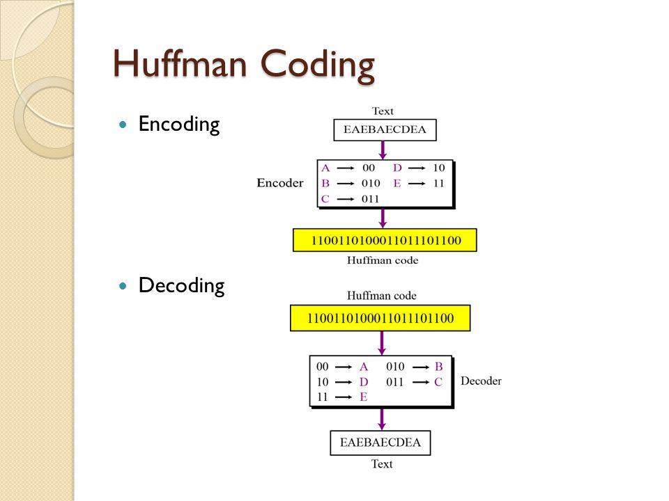 Huffman Coding Encoding Decoding