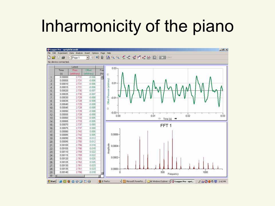 Inharmonicity of the piano