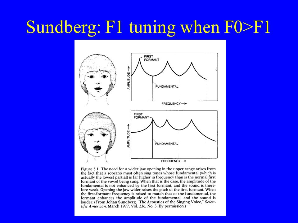 F1 and F0 F1 is raised by opening the mouth more, or shortening the vocal tract (e.g. smiling) YouTube videos of Queen of the Night aria singers and t
