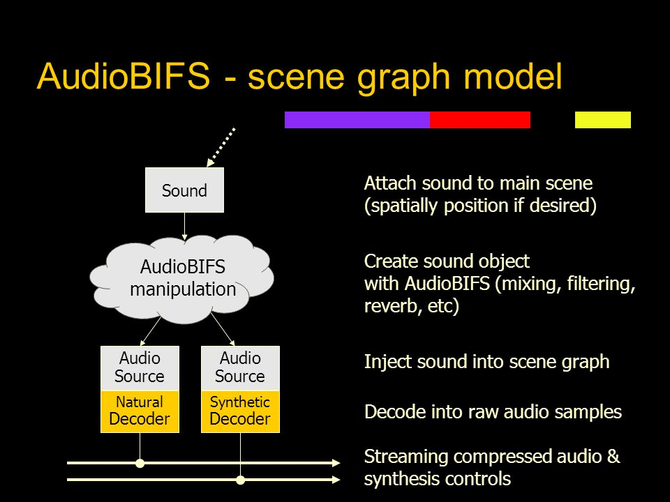 "A brief note on AudioBIFS zBIFS is scene-description part of MPEG-4 ""Binary Format for Scenes"" Based on VRML, but with many new features zAudioBIFS is"