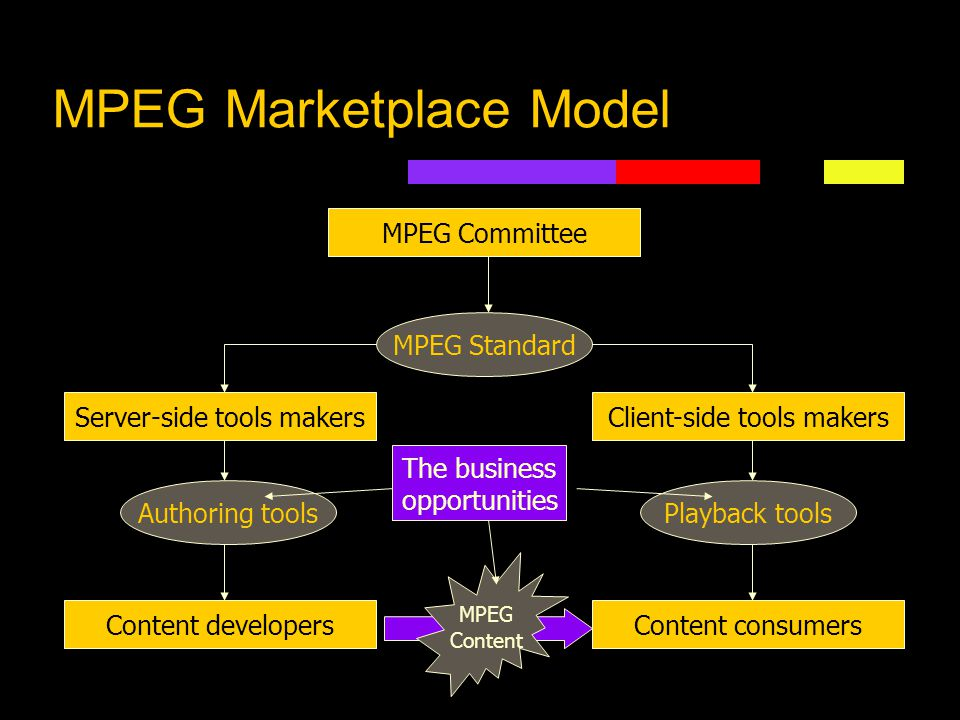 MPEG Marketplace Model MPEG Committee Server-side tools makersClient-side tools makers Content developersContent consumers MPEG Standard Authoring too