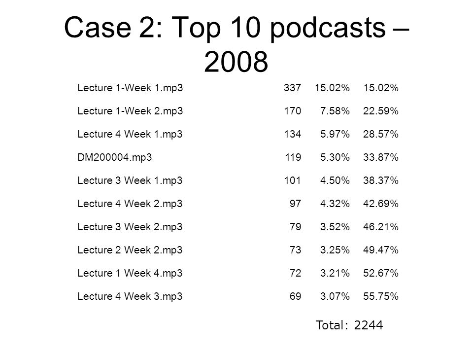 Case 2: Top 10 podcasts – 2008 Lecture 1-Week 1.mp333715.02% Lecture 1-Week 2.mp31707.58%22.59% Lecture 4 Week 1.mp31345.97%28.57% DM200004.mp31195.30%33.87% Lecture 3 Week 1.mp31014.50%38.37% Lecture 4 Week 2.mp3974.32%42.69% Lecture 3 Week 2.mp3793.52%46.21% Lecture 2 Week 2.mp3733.25%49.47% Lecture 1 Week 4.mp3723.21%52.67% Lecture 4 Week 3.mp3693.07%55.75% Total: 2244