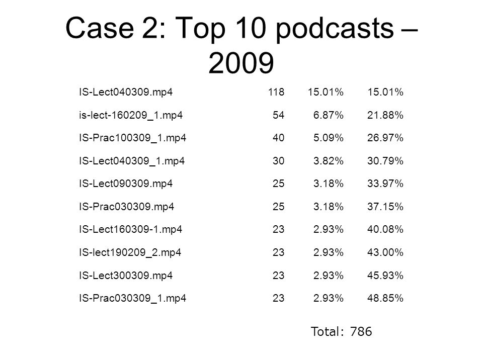 Case 2: Top 10 podcasts – 2009 IS-Lect040309.mp411815.01% is-lect-160209_1.mp4546.87%21.88% IS-Prac100309_1.mp4405.09%26.97% IS-Lect040309_1.mp4303.82%30.79% IS-Lect090309.mp4253.18%33.97% IS-Prac030309.mp4253.18%37.15% IS-Lect160309-1.mp4232.93%40.08% IS-lect190209_2.mp4232.93%43.00% IS-Lect300309.mp4232.93%45.93% IS-Prac030309_1.mp4232.93%48.85% Total: 786