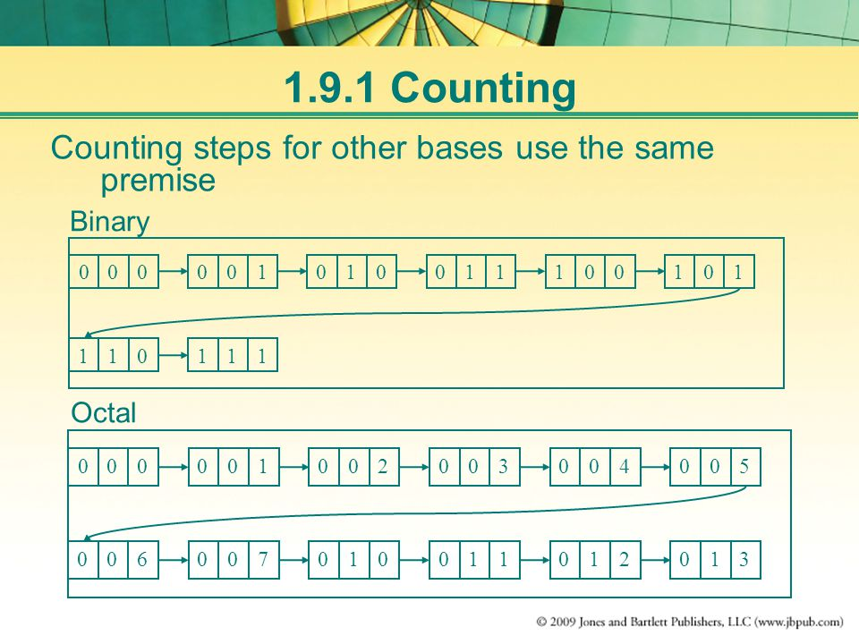 Counting steps for other bases use the same premise Binary Octal Counting