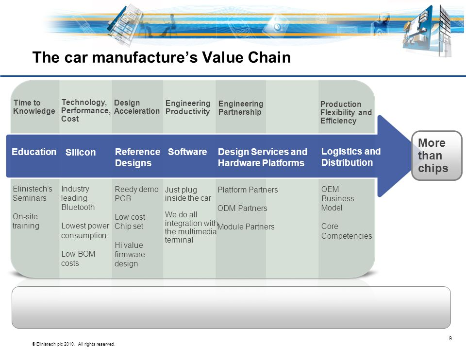 © Elinistech plc 2010. All rights reserved. 9 The car manufacture's Value Chain Design Acceleration Reedy demo PCB Low cost Chip set Hi value firmware