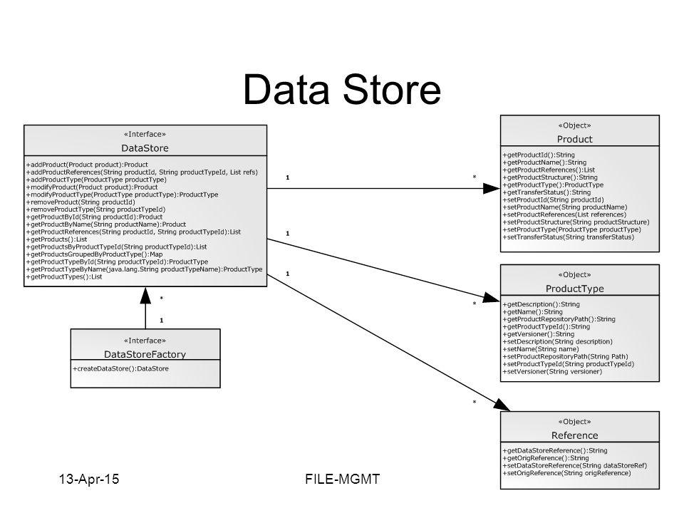 13-Apr-15FILE-MGMTCAM-10 Data Store
