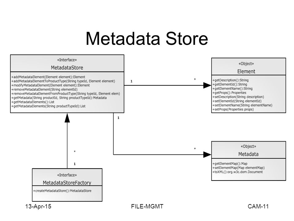 13-Apr-15FILE-MGMTCAM-11 Metadata Store