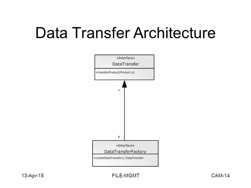 13-Apr-15FILE-MGMTCAM-14 Data Transfer Architecture