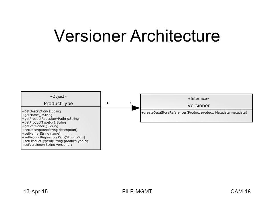 13-Apr-15FILE-MGMTCAM-18 Versioner Architecture