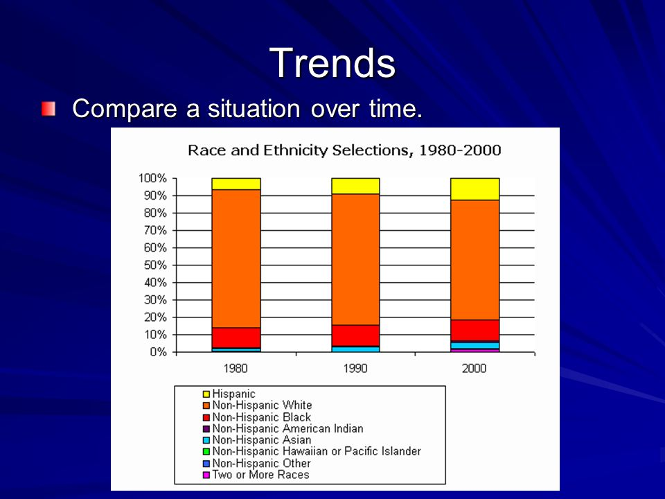 Trends Compare a situation over time. Compare a situation over time.