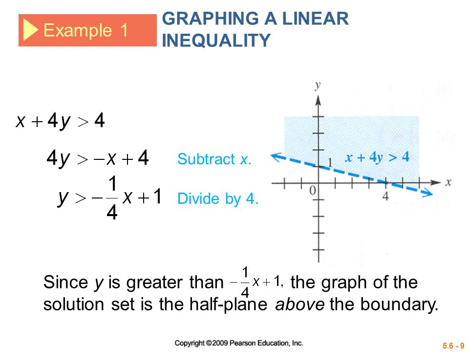 5.6 - 10 Example 1 GRAPHING A LINEAR INEQUALITY Original inequality.