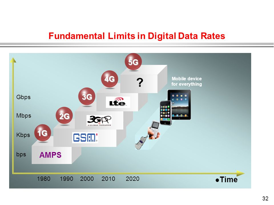 32 1G 2G 3G 4G 5G Mbps Kbps bps Gbps 20202010200019901980 AMPS ? Mobile device for everything l Time Fundamental Limits in Digital Data Rates