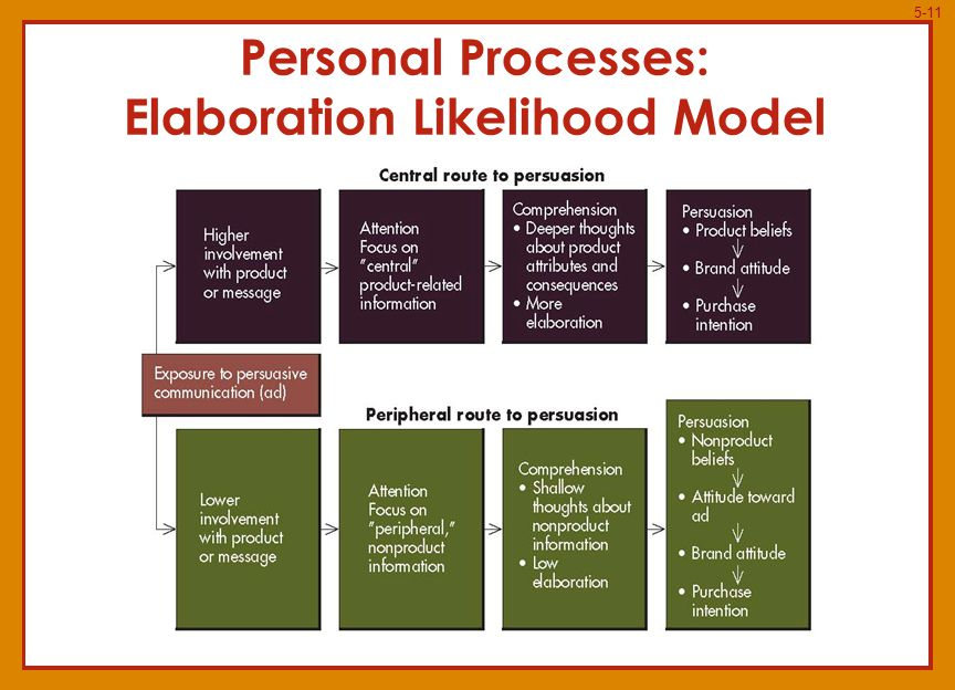 5-11 Personal Processes: Elaboration Likelihood Model
