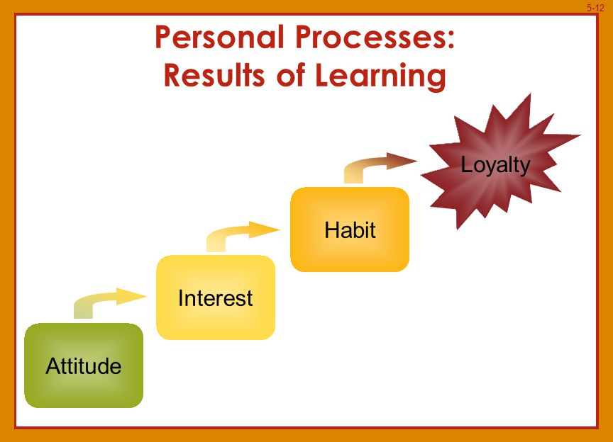 5-12 Personal Processes: Results of Learning Attitude Habit Interest Loyalty