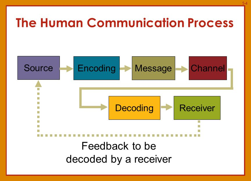 5-4 The Human Communication Process Source EncodingMessageChannel Decoding Receiver Feedback to be decoded by a receiver