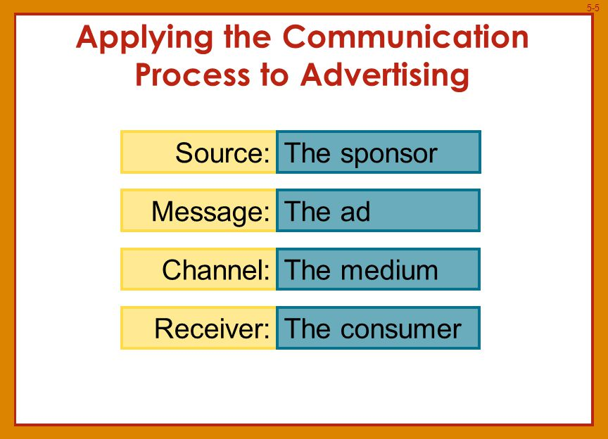 5-6 Applying the Communication Process to Advertising Evian ad that uses a symbol to encode its message
