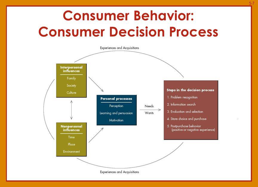 5-8 Personal Processes: Consumer Perception