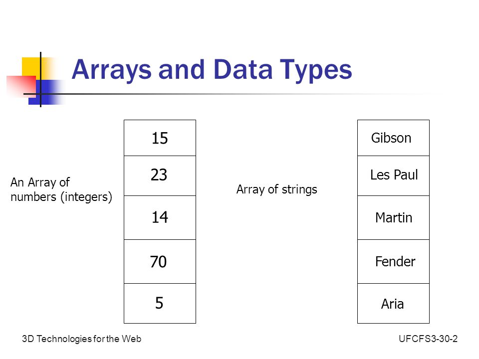 UFCFS3-30-23D Technologies for the Web Declaring Arrays in C# // create a new array int[] numberArray = new int[5]; // store the numbers into the array // 15 95 14 70 23 numberArray[0] = 15; numberArray[1] = 95; numberArray[2] = 14; numberArray[3] = 70; numberArray[4] = 23;