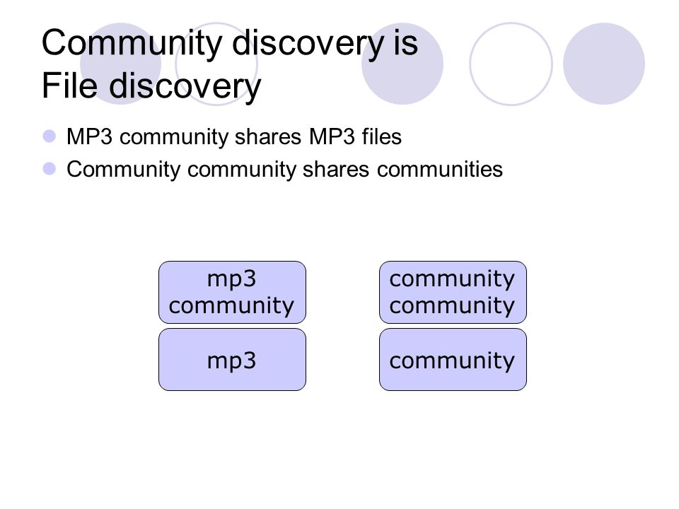 Community discovery is File discovery MP3 community shares MP3 files Community community shares communities mp3 mp3 community communitycommunity