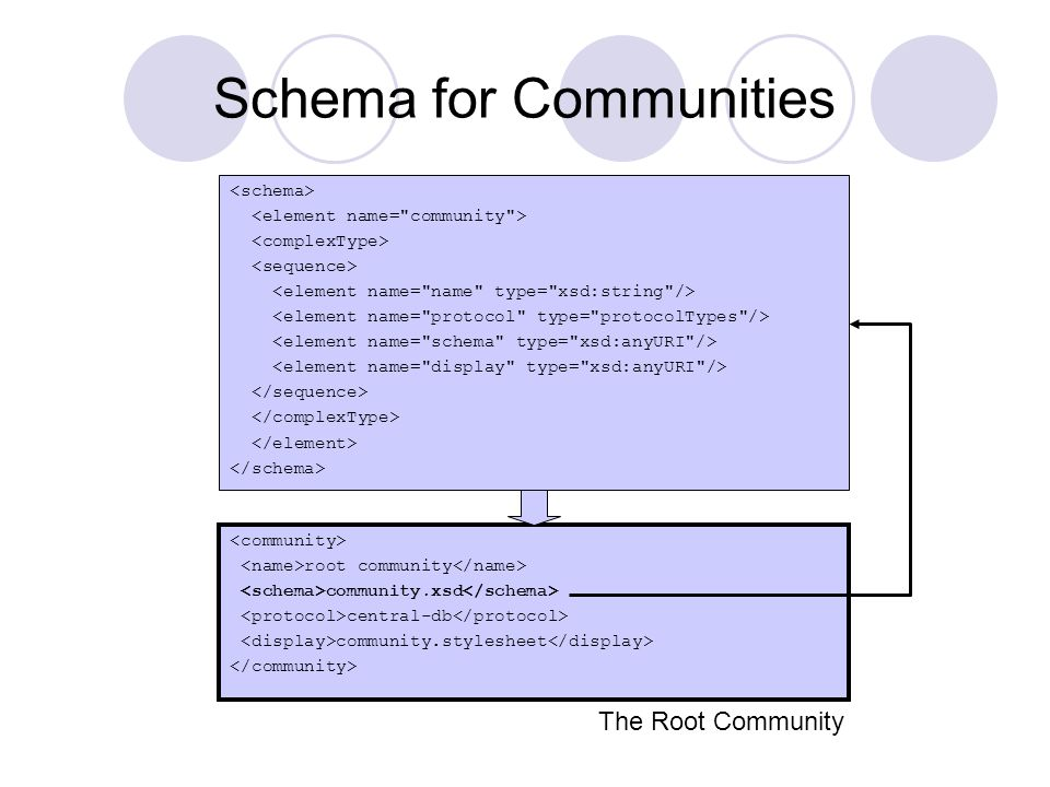 Schema for Communities root community community.xsd central-db community.stylesheet The Root Community