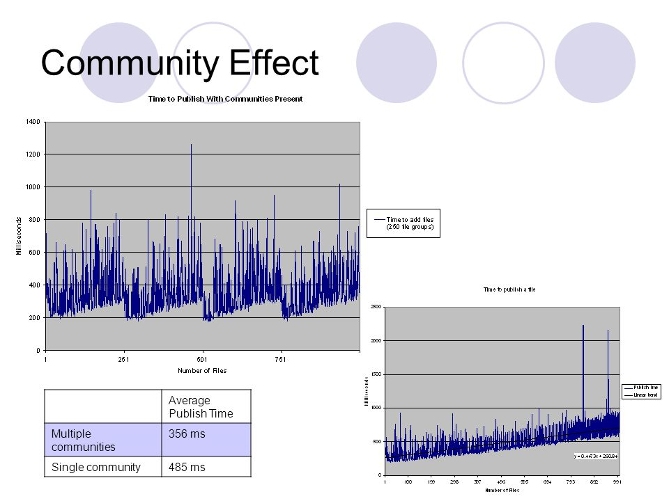 Community Effect Average Publish Time Multiple communities 356 ms Single community485 ms