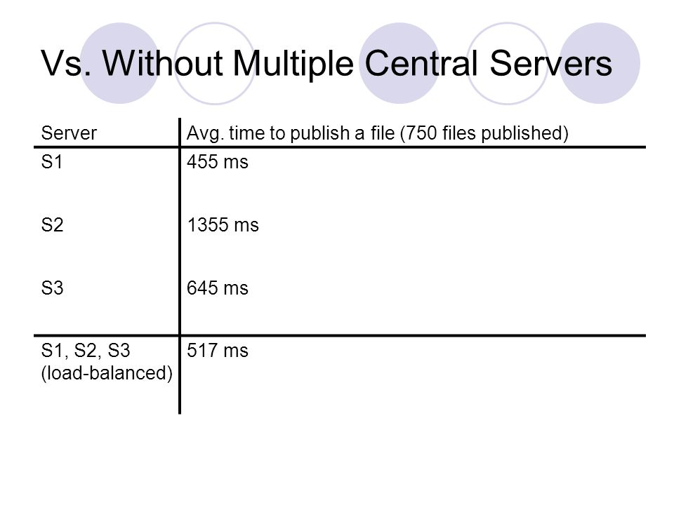 Vs. Without Multiple Central Servers ServerAvg.