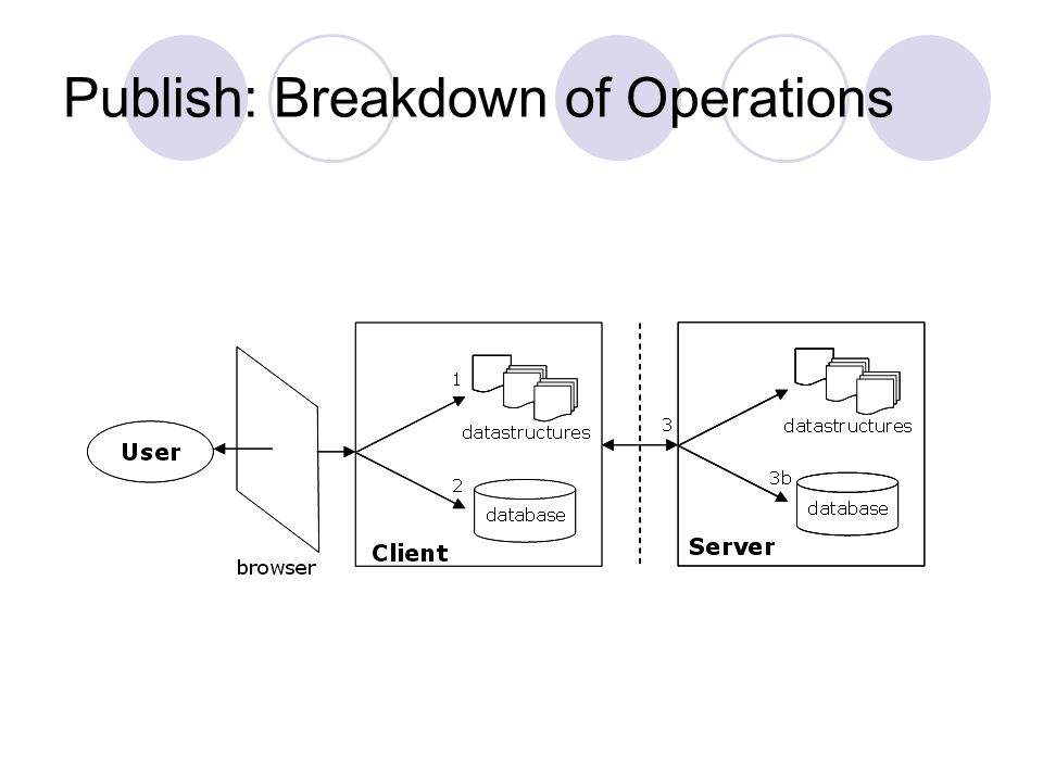 Publish: Breakdown of Operations