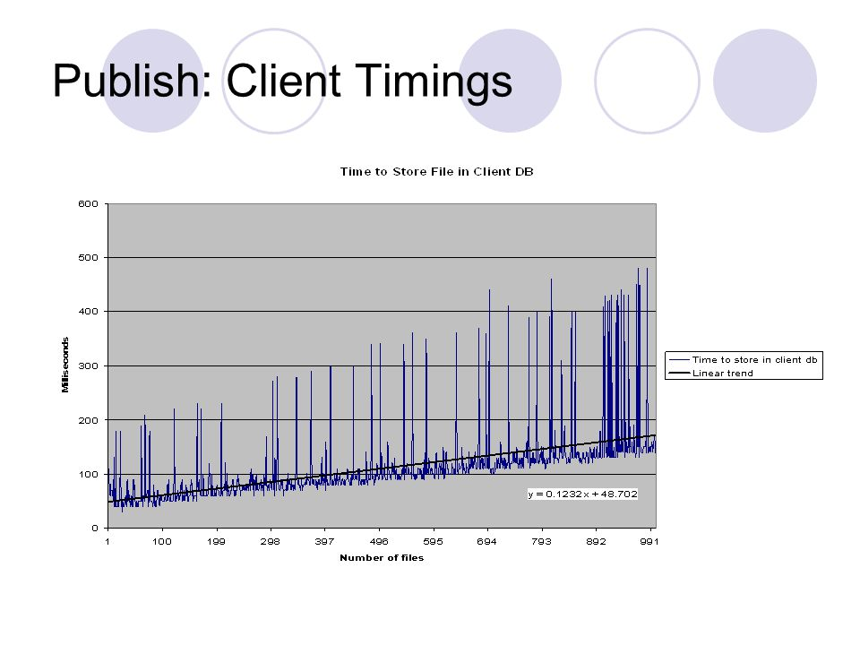 Publish: Client Timings