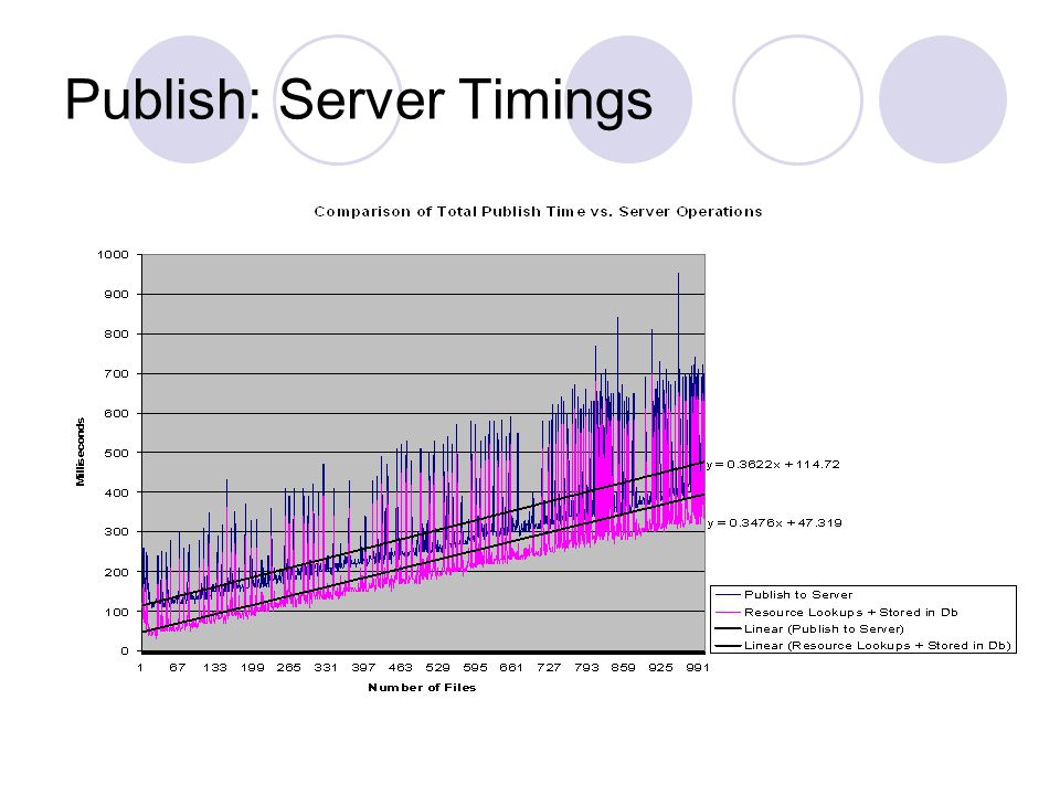 Publish: Server Timings
