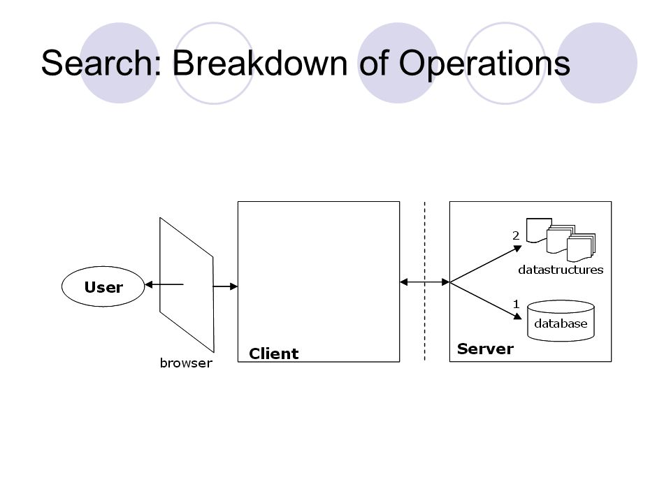Search: Breakdown of Operations