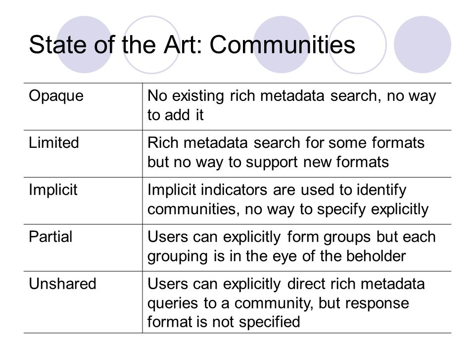 State of the Art: Communities OpaqueNo existing rich metadata search, no way to add it LimitedRich metadata search for some formats but no way to support new formats ImplicitImplicit indicators are used to identify communities, no way to specify explicitly PartialUsers can explicitly form groups but each grouping is in the eye of the beholder UnsharedUsers can explicitly direct rich metadata queries to a community, but response format is not specified