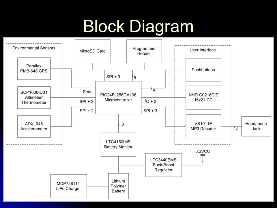 Block Diagram 5