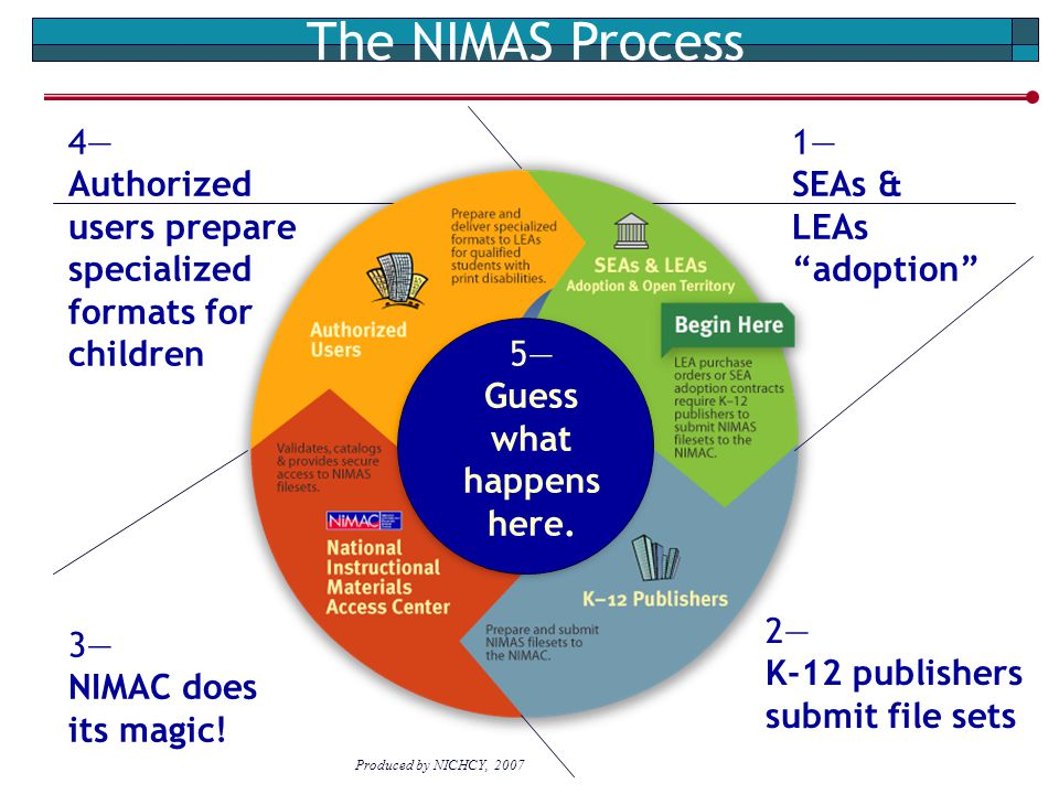 "The NIMAS Process 1— SEAs & LEAs ""adoption"" 2— K-12 publishers submit file sets 3— NIMAC does its magic! 4— Authorized users prepare specialized forma"
