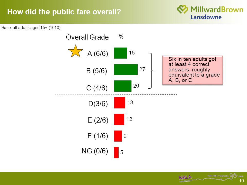 19. How did the public fare overall.