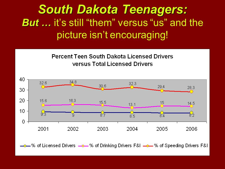 South Dakota Teenagers: But … South Dakota Teenagers: But … it's still them versus us and the picture isn't encouraging!