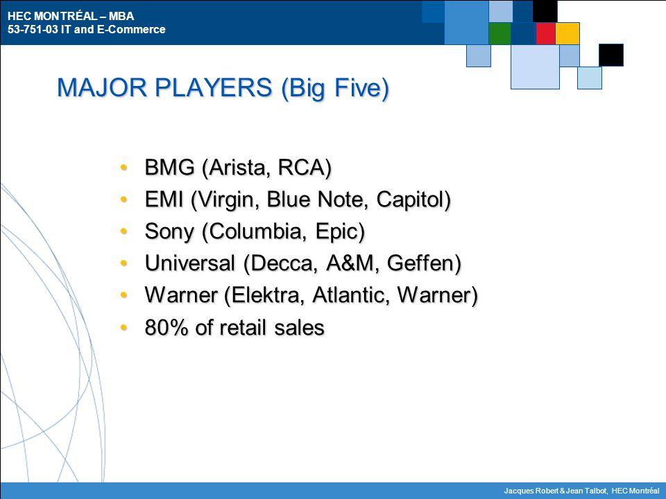 HEC MONTRÉAL – MBA 53-751-03 IT and E-Commerce Jacques Robert & Jean Talbot, HEC Montréal MAJOR PLAYERS (Big Five) BMG (Arista, RCA)BMG (Arista, RCA) EMI (Virgin, Blue Note, Capitol)EMI (Virgin, Blue Note, Capitol) Sony (Columbia, Epic)Sony (Columbia, Epic) Universal (Decca, A&M, Geffen)Universal (Decca, A&M, Geffen) Warner (Elektra, Atlantic, Warner)Warner (Elektra, Atlantic, Warner) 80% of retail sales80% of retail sales