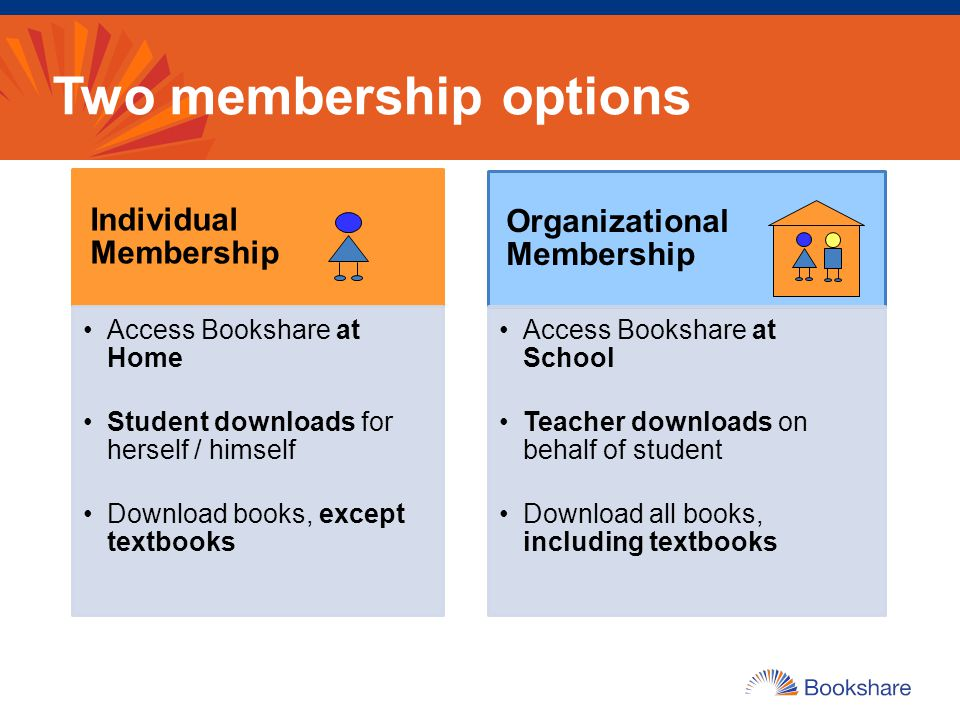 Two membership options Individual Membership Access Bookshare at Home Student downloads for herself / himself Download books, except textbooks Organiz