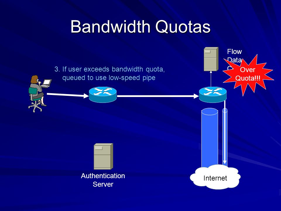 Bandwidth Quotas Flow Data Collector Internet Authentication Server 3. If user exceeds bandwidth quota, queued to use low-speed pipe Over Quota!!!
