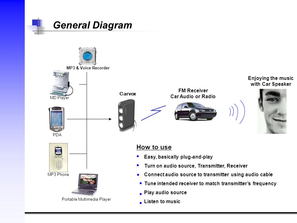 General Diagram Carvox FM Receiver Car Audio or Radio Enjoying the music with Car Speaker PDA Portable Multimedia Player MP3 Phone MD Player MP3 & Voice Recorder How to use Easy, basically plug-and-play Turn on audio source, Transmitter, Receiver Connect audio source to transmitter using audio cable Tune intended receiver to match transmitter's frequency Play audio source Listen to music ◆ ◆ ◆ ◆ ◆ ◆