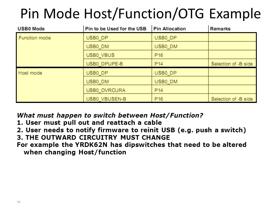 Pin Mode Host/Function/OTG Example 11 What must happen to switch between Host/Function.